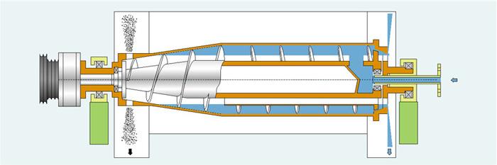 卸料沉降卧螺离心机的典型结构